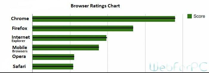 Google Chrome Latest Offline Setup Download